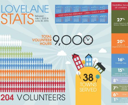 Lovelane Stats Are In!